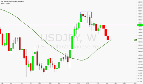 USDJPY: What is the PA I see