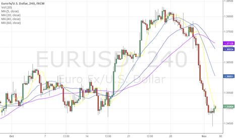 EURUSD: Sell EURUSD ... Sell & Sell hard!