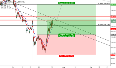 USDJPY: Long up to the 38.20% fib