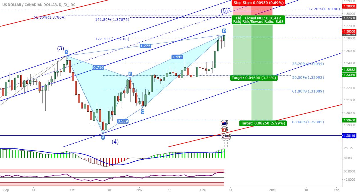 USD/CAD: Next short opportunity?