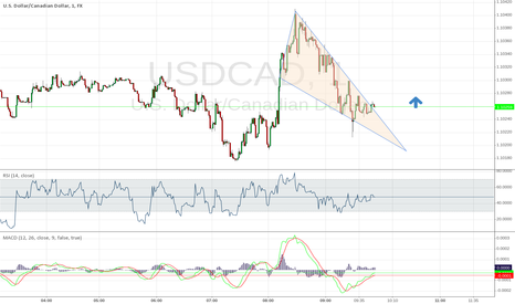 USDCAD: eur USD