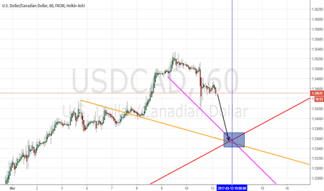 USDCAD: SHORT to USDCAD 1.3350