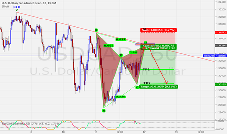 USDCAD: Eventual Bearish Gartley