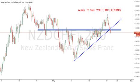 NZDCHF: NZDCHF H4 ready  to breK WAIT FOR CLOSING