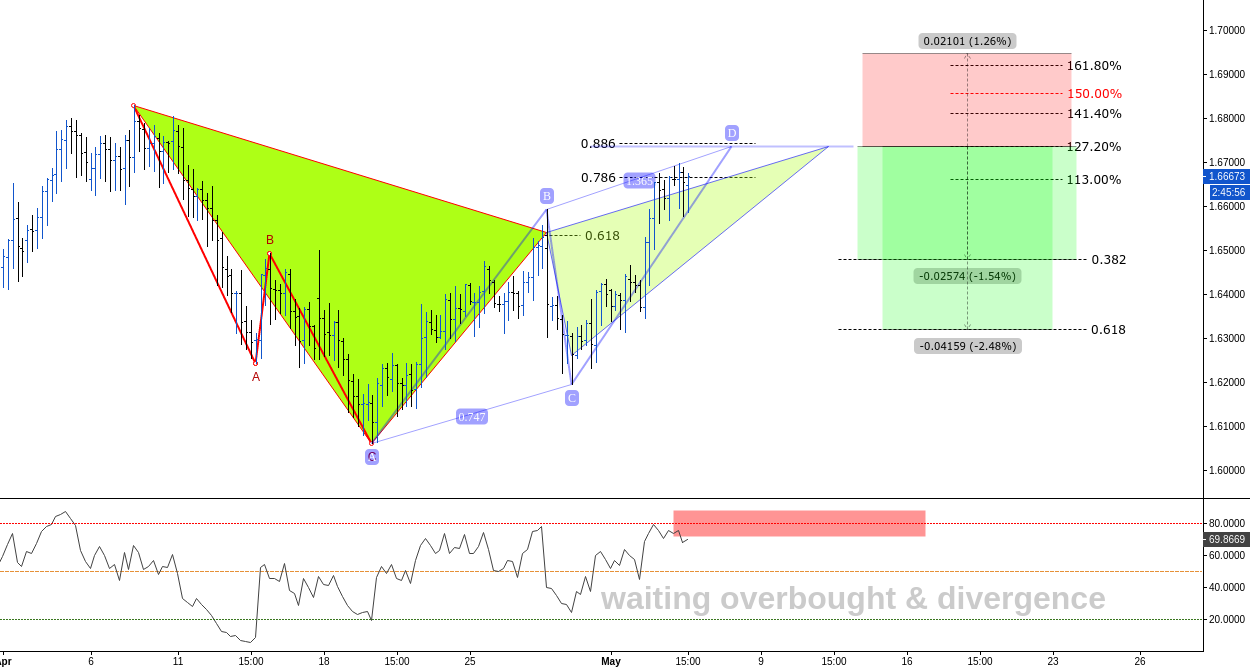 (4h) ABCD to complete at 127% or above // Bearish Gartley @127%
