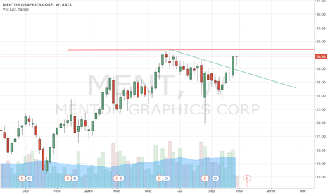 MENT: Mentor Graphics - MENT - looking for new highs