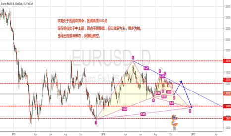 EURUSD: EURUSD  zone shocks