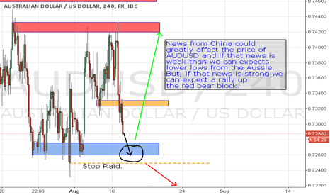 AUDUSD: It all Depends on CNY Industry.