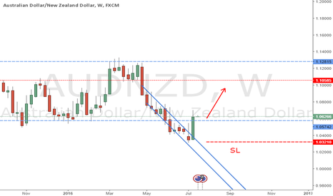 AUDNZD: long AUDNZD Week