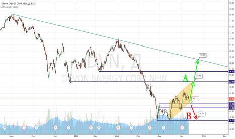DVN: $DVN - Devon Energy Corp. >> trg ~ 52 >> 62