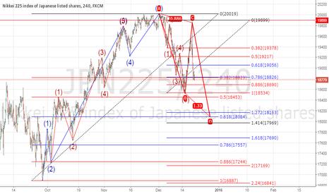 JPN225: Nikkei 225 coming days..$DAX