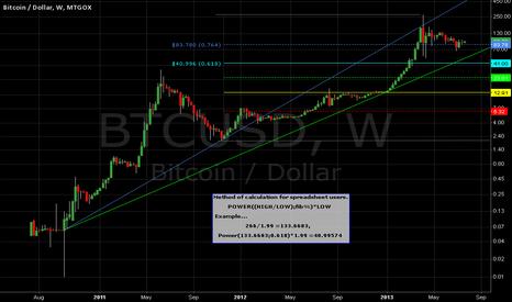 BTCUSD: Bitcoin Weekly -Alternative Fibonacci Retracement.
