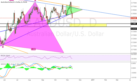AUDUSD: Check if yellow zone can have good support