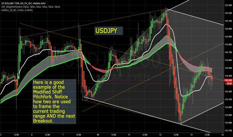 USDJPY: USDJPY Modified Schiff: Shows Trading Range & Next Breakout