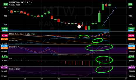 MTW: MTW Looking good for tommorrow