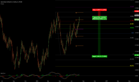 AUDUSD: AUDUSD What's this all fuss about?