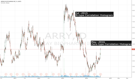 ARRY: ARRY Correlation Histogram