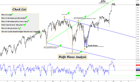 US30: Dow D1 Bullish Wolfe Wave Structure Explained