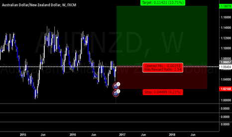 AUDNZD: audnzd - weekly - possible