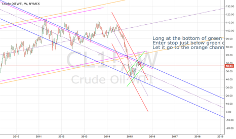 CL1!: Trading in channels make it easy.