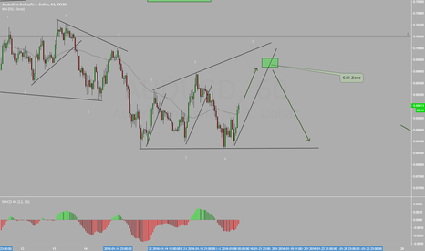 AUDUSD: AUDUSD a nice Rally , but we have to be carefully at this zone