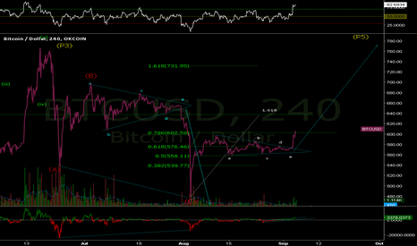 BTCUSD: BTCUSD: Finally, a break to the upside! Continuation Triangle.