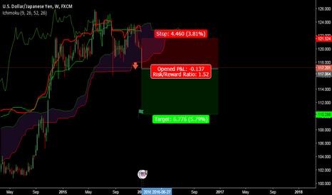 USDJPY: bearish trend possible