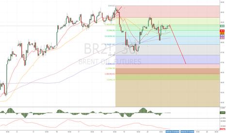 BR2!: Ожидаем дальнейшего падения нефти?