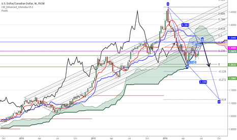 USDCAD: USDCAD still on both sides of the cloud