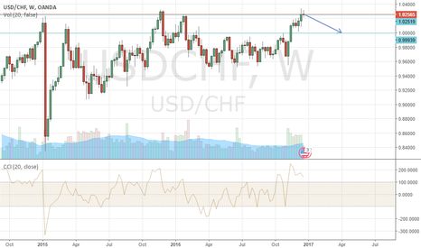 USDCHF: Simple as it is, Sell target 1.00