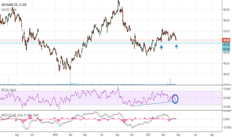 AXISBANK: A contra bet in the counter...
