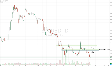 BTCUSD: Bitcoin vs USD