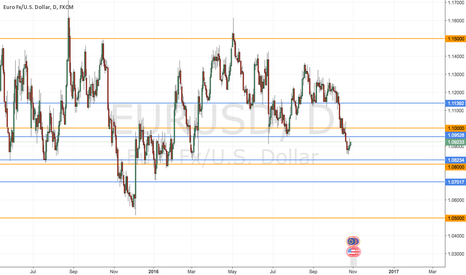 EURUSD: EURUSD SUPPORT LINES FOR LONG TERM TARGET OF 1.05