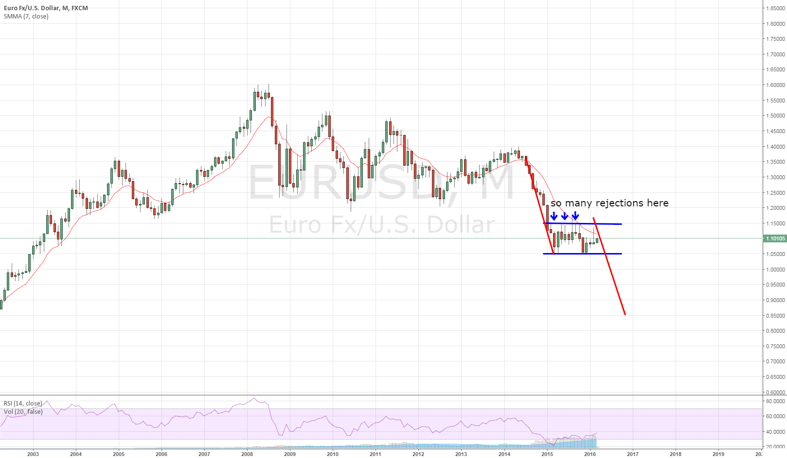 Monthly View of EURUSD