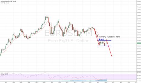 EURUSD: Monthly View of EURUSD