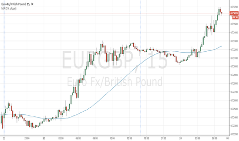 EURGBP: EURGBP should move down today