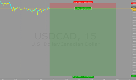 USDCAD: SELL ALL WEEK