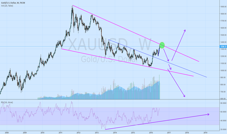 XAUUSD: Short Gold Monday