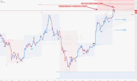 GER30: DAX / m15 : nice agressive short signal given by PRO Sinewave