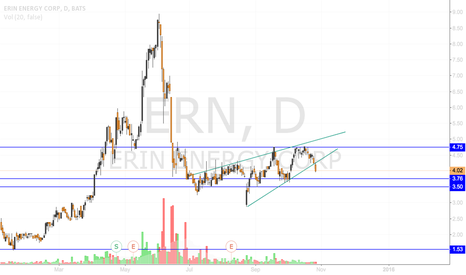 ERN: ERN RISING WEDGE BREAK- Quick Short Opportunity