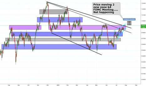 USDCHF: selling into a possible Unjolly FOMC Meeting