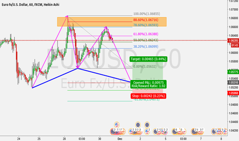 EURUSD: Gartley Parttern formation 60mins