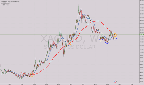 XAGUSD: Silver Long ..Golden cross on the weekly .. HS on the Daily