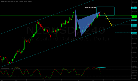 NZDUSD: NZD/USD H4 - Short setup - Bearish Gartley