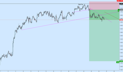 AUDNZD: AUDNZD Multiple Time Frame Short Confirmation