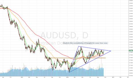 AUDUSD: The Short Trade might never come?