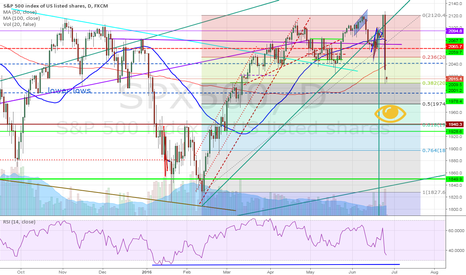 SPX500: What Fibs and RSI are saying for SPX500
