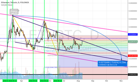 ETHBTC: ETH/BTC Mid Term BEARISH !