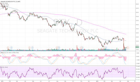 STX: Buy some Seagate
