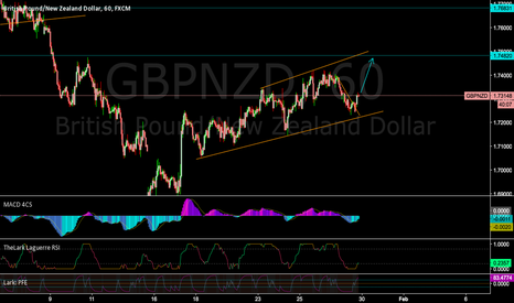 GBPNZD: GBPNZD 60 min buy possibility